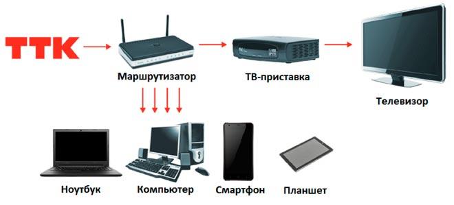 разные устройств ТТК