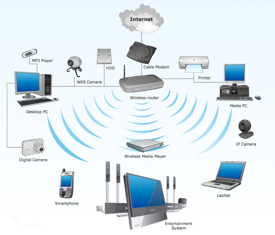 сеть устройств